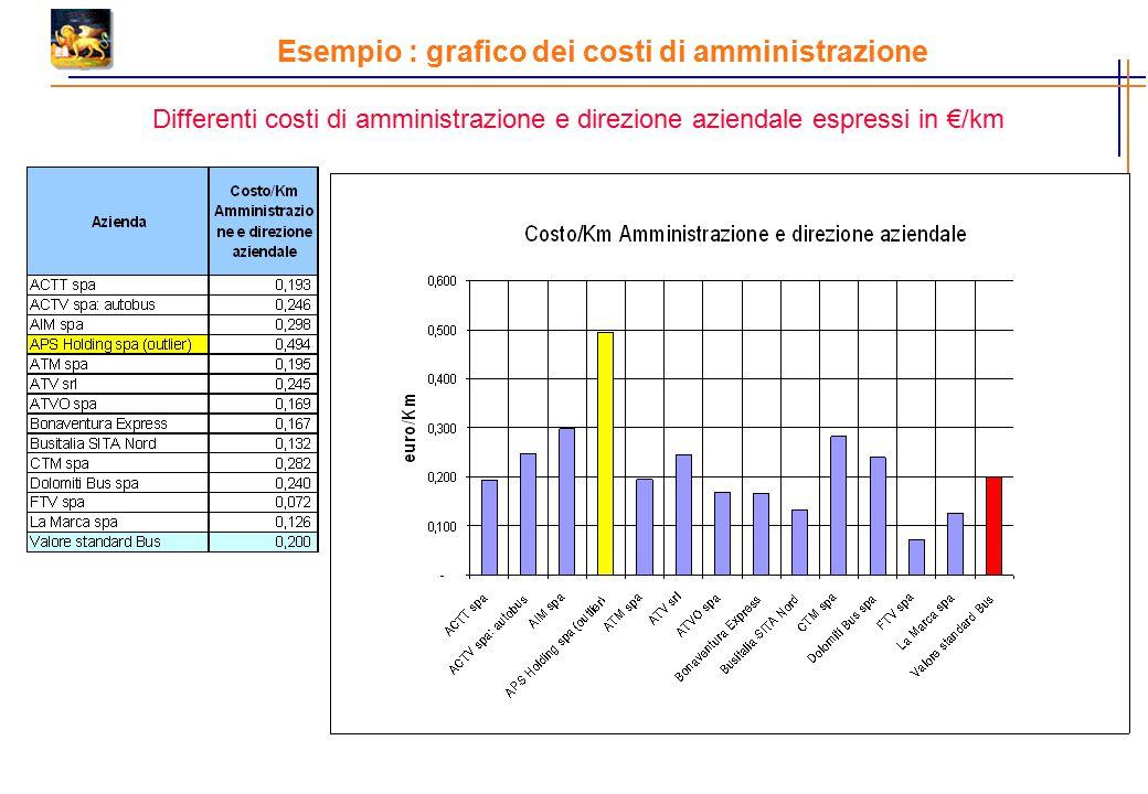 Esempio : grafico dei costi di amministrazione Differenti costi di amministrazione e direzione aziendale espressi in €/km
