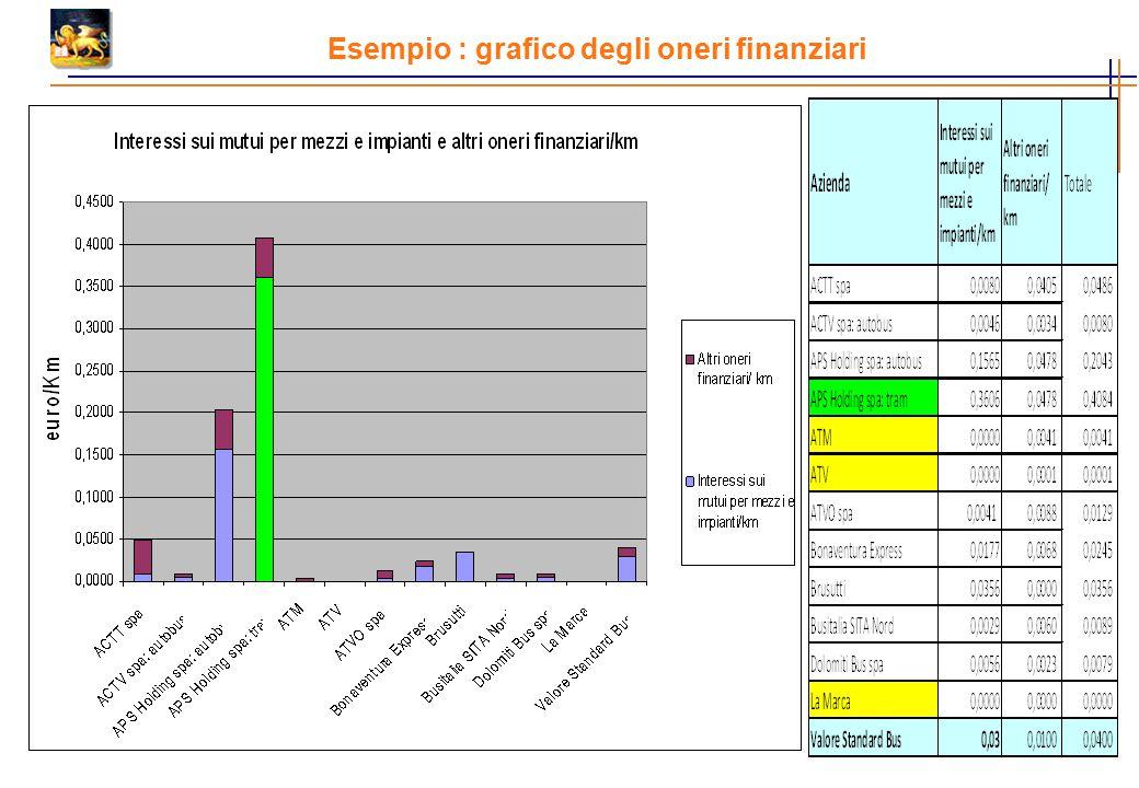 Esempio : grafico degli oneri finanziari