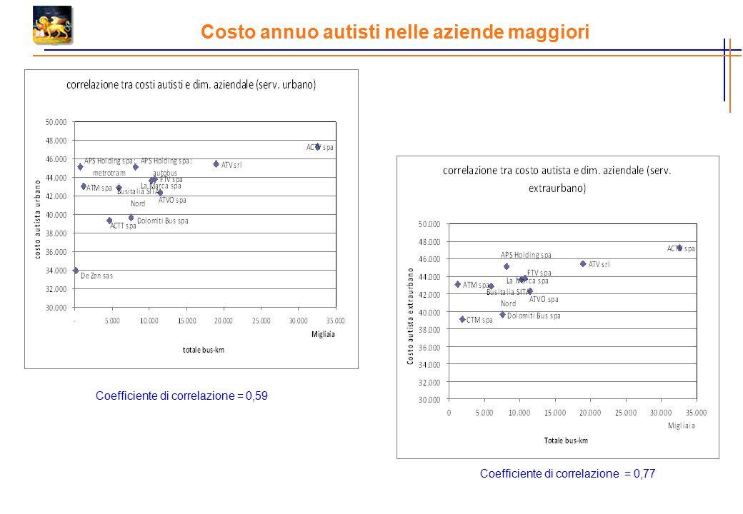 Costo annuo autisti nelle aziende maggiori Coefficiente di correlazione = 0,59 Coefficiente di correlazione = 0,77