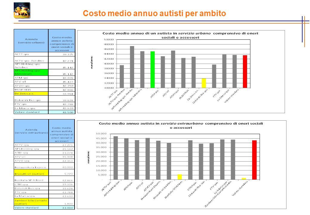 Costo medio annuo autisti per ambito