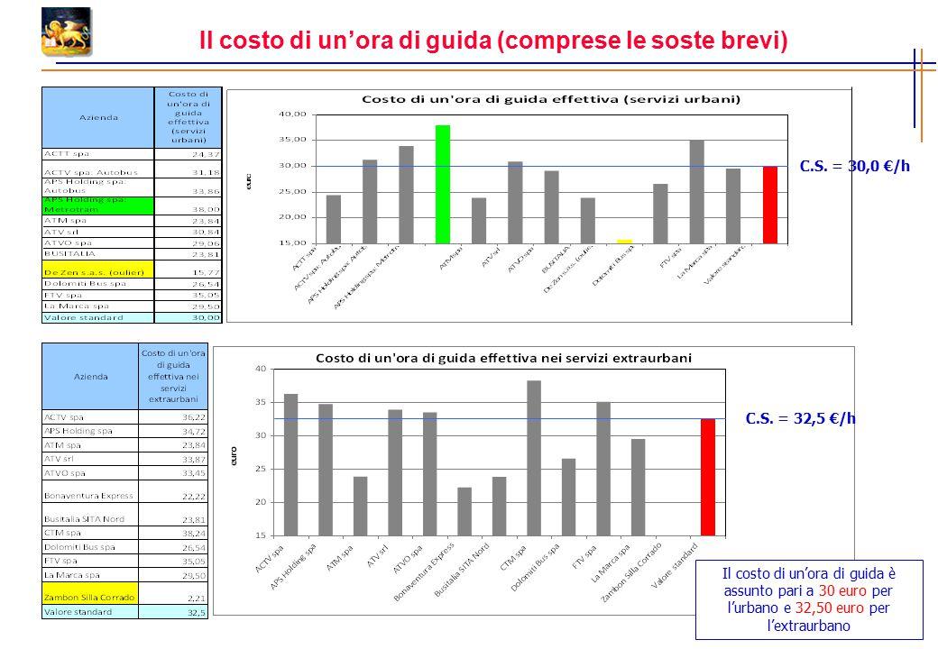Il costo di un'ora di guida (comprese le soste brevi) C.S. = 30,0 €/h C.S. = 32,5 €/h Il costo di un'ora di guida è assunto pari a 30 euro per l'urban