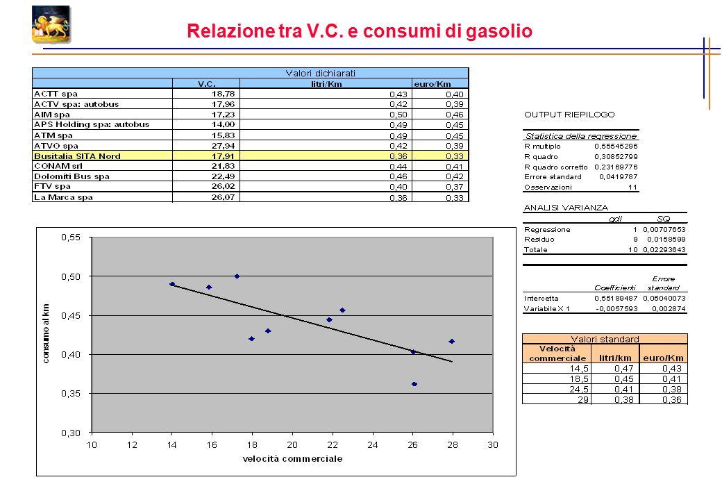 Relazione tra V.C. e consumi di gasolio