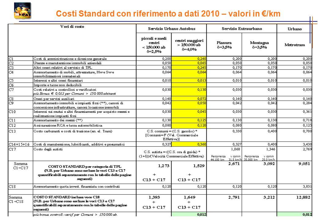 Costi Standard con riferimento a dati 2010 – valori in €/km Percorrenza v comm 44.100 km 31,5 km/h Percorrenza v comm 35.000 km 25,0 km/h