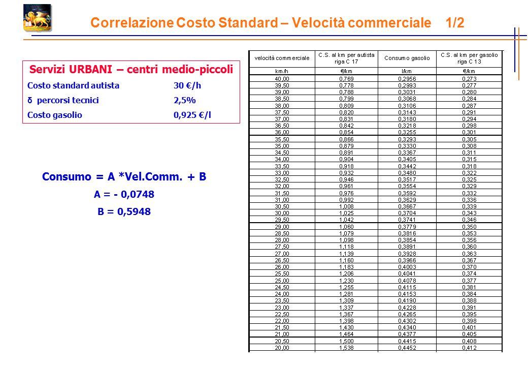 Correlazione Costo Standard – Velocità commerciale 1/2 Servizi URBANI – centri medio-piccoli Costo standard autista30 €/h δ percorsi tecnici2,5% Costo gasolio0,925 €/l Consumo = A *Vel.Comm.