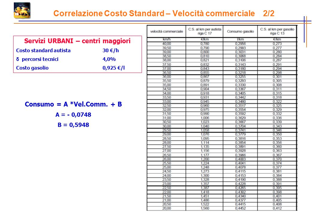 Correlazione Costo Standard – Velocità commerciale 2/2 Servizi URBANI – centri maggiori Costo standard autista30 €/h δ percorsi tecnici4,0% Costo gasolio0,925 €/l Consumo = A *Vel.Comm.