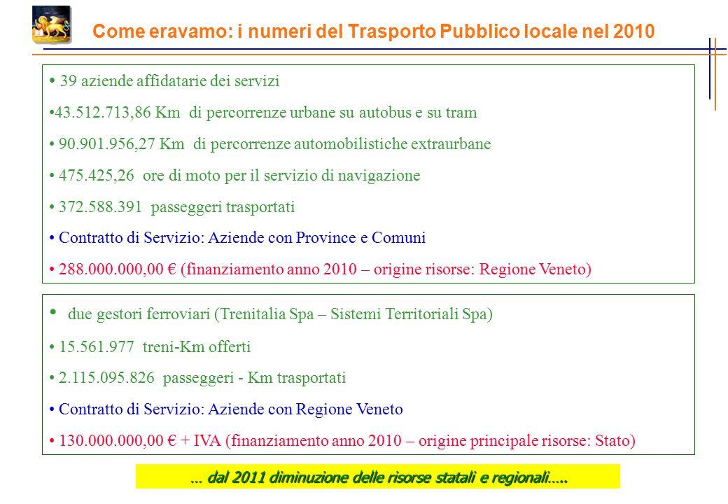 Come eravamo: i numeri del Trasporto Pubblico locale nel 2010 39 aziende affidatarie dei servizi 43.512.713,86 Km di percorrenze urbane su autobus e su tram 90.901.956,27 Km di percorrenze automobilistiche extraurbane 475.425,26 ore di moto per il servizio di navigazione 372.588.391 passeggeri trasportati Contratto di Servizio: Aziende con Province e Comuni 288.000.000,00 € (finanziamento anno 2010 – origine risorse: Regione Veneto) due gestori ferroviari (Trenitalia Spa – Sistemi Territoriali Spa) 15.561.977 treni-Km offerti 2.115.095.826 passeggeri - Km trasportati Contratto di Servizio: Aziende con Regione Veneto 130.000.000,00 € + IVA (finanziamento anno 2010 – origine principale risorse: Stato) … dal 2011 diminuzione delle risorse statali e regionali…..