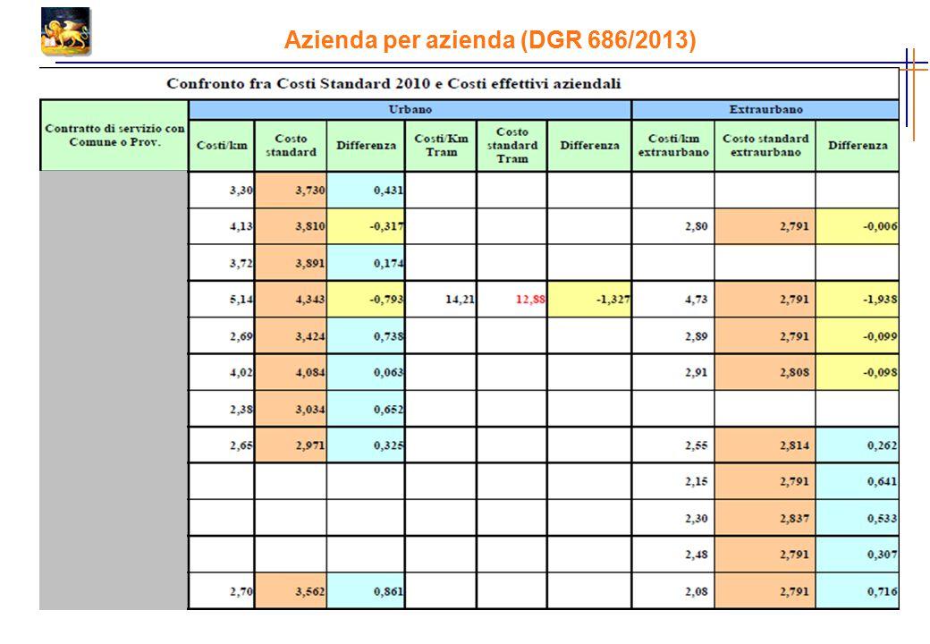 Azienda per azienda (DGR 686/2013)