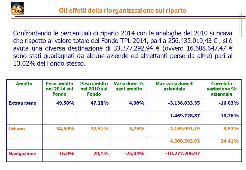 Gli effetti della riorganizzazione sul riparto Confrontando le percentuali di riparto 2014 con le analoghe del 2010 si ricava che rispetto al valore totale del Fondo TPL 2014, pari a 256.435.019,43 €, si è avuta una diversa destinazione di 33.377.292,94 € (ovvero 16.688.647,47 € sono stati guadagnati da alcune aziende ed altrettanti perse da altre) pari al 13,02% del Fondo stesso.