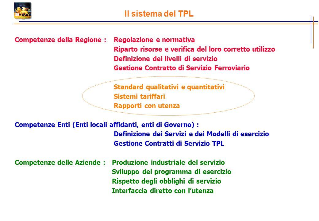 Il sistema del TPL Competenze della Regione : Regolazione e normativa Riparto risorse e verifica del loro corretto utilizzo Definizione dei livelli di