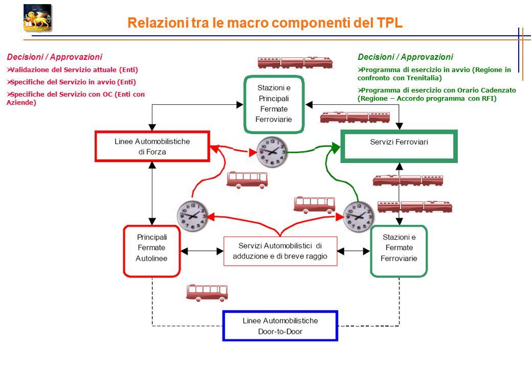 Relazioni tra le macro componenti del TPL Decisioni / Approvazioni  Validazione del Servizio attuale (Enti)  Specifiche del Servizio in avvio (Enti)  Specifiche del Servizio con OC (Enti con Aziende) Decisioni / Approvazioni  Programma di esercizio in avvio (Regione in confronto con Trenitalia)  Programma di esercizio con Orario Cadenzato (Regione – Accordo programma con RFI)
