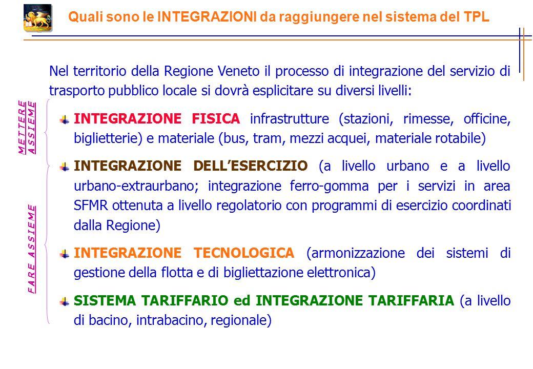 Quali sono le INTEGRAZIONI da raggiungere nel sistema del TPL Nel territorio della Regione Veneto il processo di integrazione del servizio di trasporto pubblico locale si dovrà esplicitare su diversi livelli: INTEGRAZIONE FISICA infrastrutture (stazioni, rimesse, officine, biglietterie) e materiale (bus, tram, mezzi acquei, materiale rotabile) INTEGRAZIONE DELL'ESERCIZIO (a livello urbano e a livello urbano-extraurbano; integrazione ferro-gomma per i servizi in area SFMR ottenuta a livello regolatorio con programmi di esercizio coordinati dalla Regione) INTEGRAZIONE TECNOLOGICA (armonizzazione dei sistemi di gestione della flotta e di bigliettazione elettronica) SISTEMA TARIFFARIO ed INTEGRAZIONE TARIFFARIA (a livello di bacino, intrabacino, regionale) F A R E A S S I E M E M E T T E R E A S S I E M E