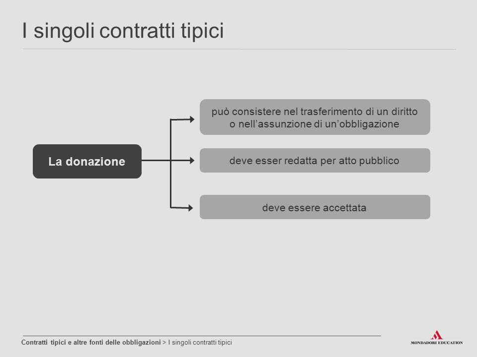 I singoli contratti tipici Contratti tipici e altre fonti delle obbligazioni > I singoli contratti tipici deve essere accettata La donazione deve esse