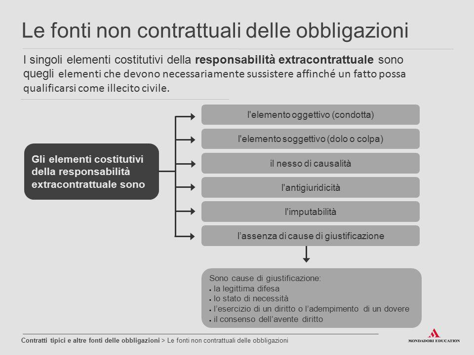 I singoli elementi costitutivi della responsabilità extracontrattuale sono quegli elementi che devono necessariamente sussistere affinché un fatto pos