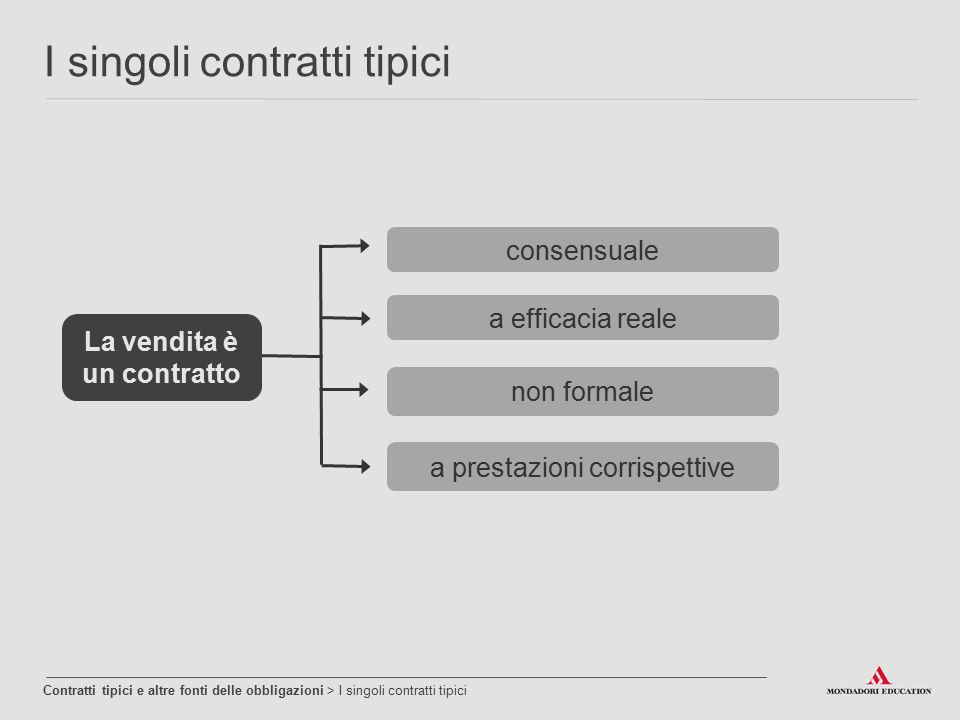 I singoli contratti tipici Contratti tipici e altre fonti delle obbligazioni > I singoli contratti tipici consensuale non formale a efficacia reale a