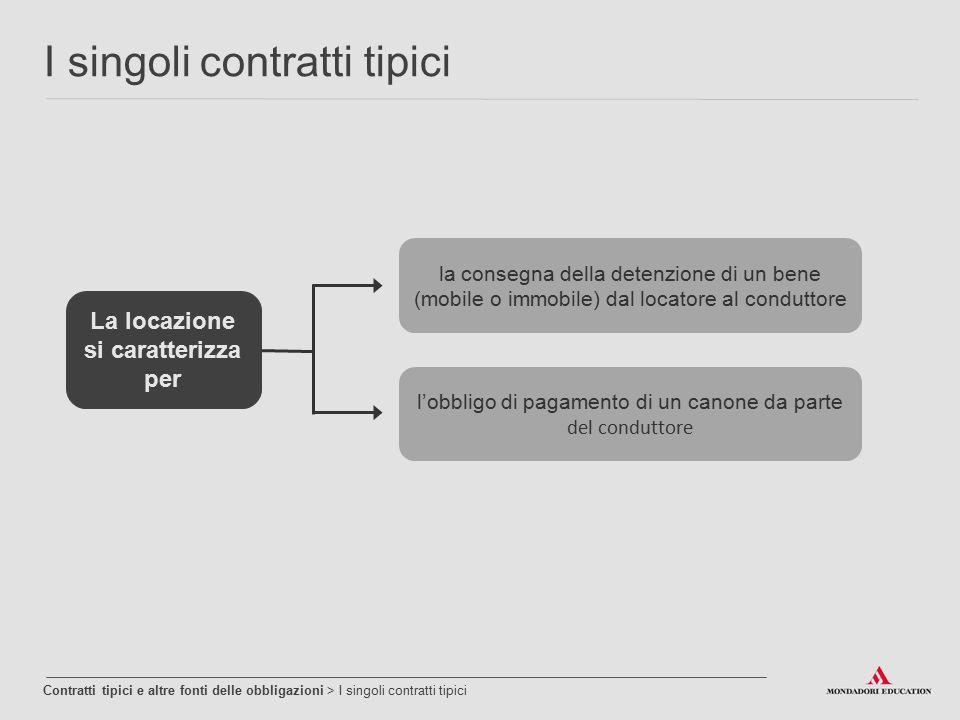 I singoli contratti tipici Contratti tipici e altre fonti delle obbligazioni > I singoli contratti tipici La locazione si caratterizza per la consegna