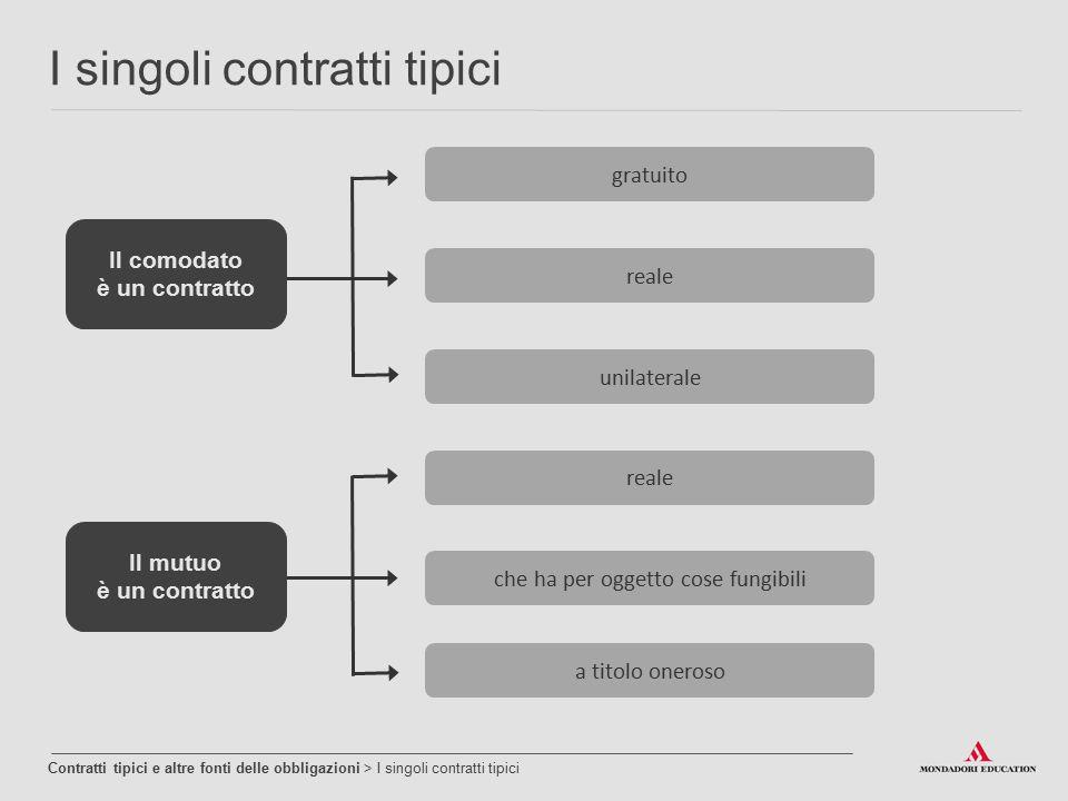 Contratti tipici e altre fonti delle obbligazioni > I singoli contratti tipici I singoli contratti tipici gratuito reale unilaterale reale che ha per