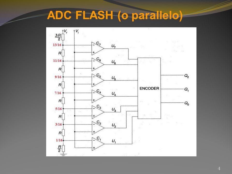5 L ADC flash è il convertitore analogico-digitale più veloce in assoluto, capace di tempi di conversione dell ordine del nanosecondo.