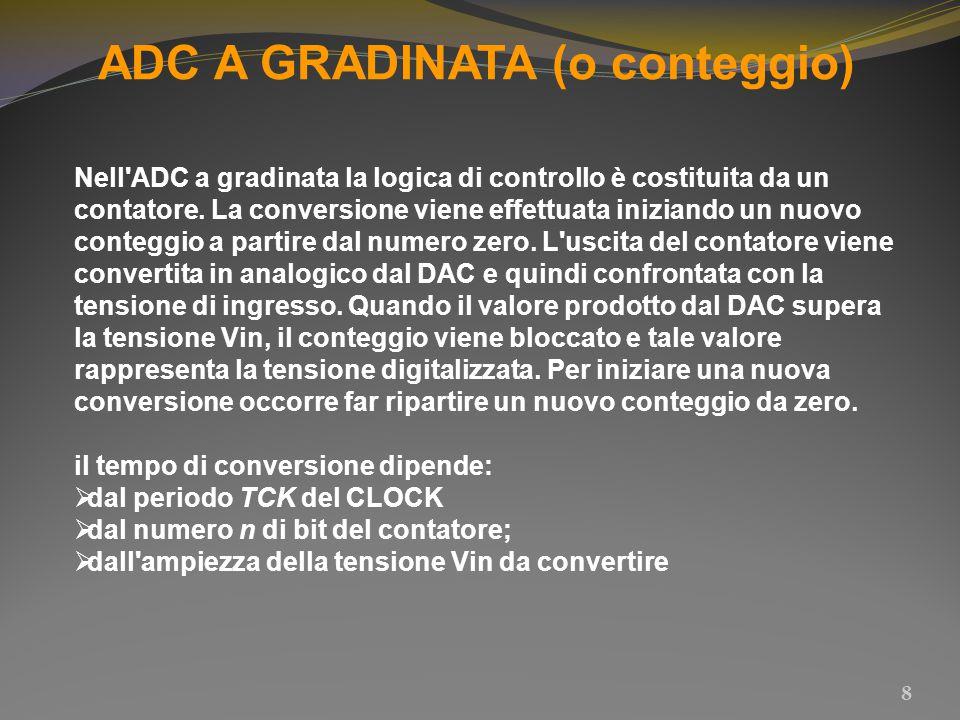 ADC A DOPPIA RAMPA 19