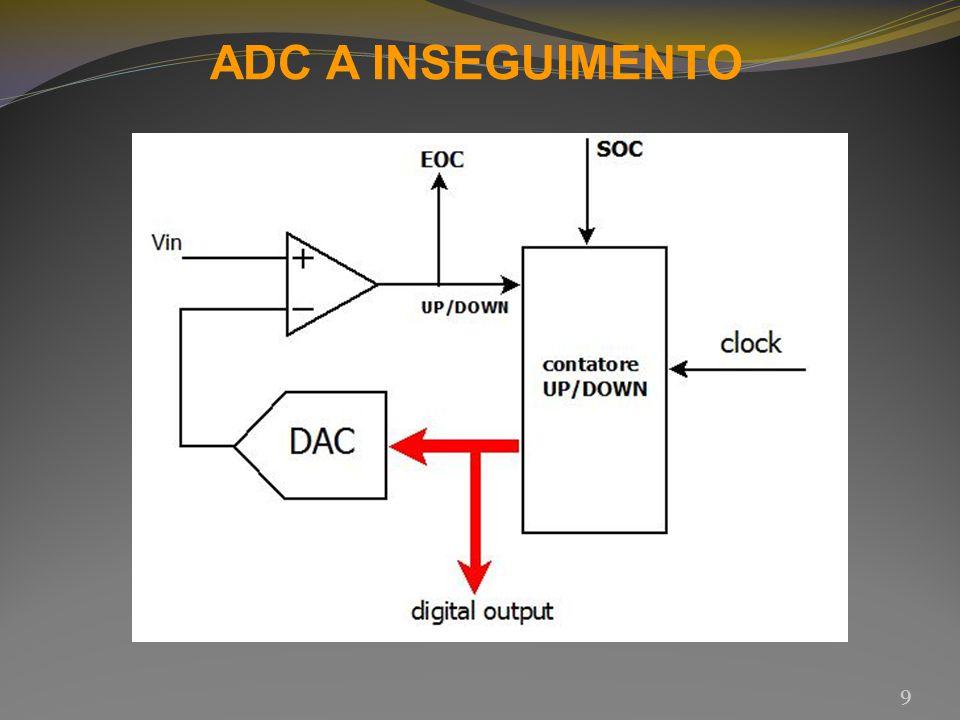 10 L ADC a inseguimento è una versione migliorata dell ADC a rampa.
