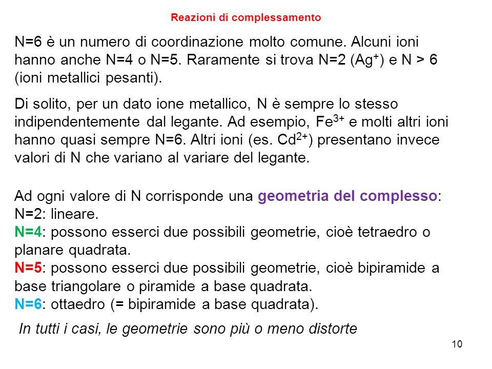 10 Reazioni di complessamento N=6 è un numero di coordinazione molto comune.