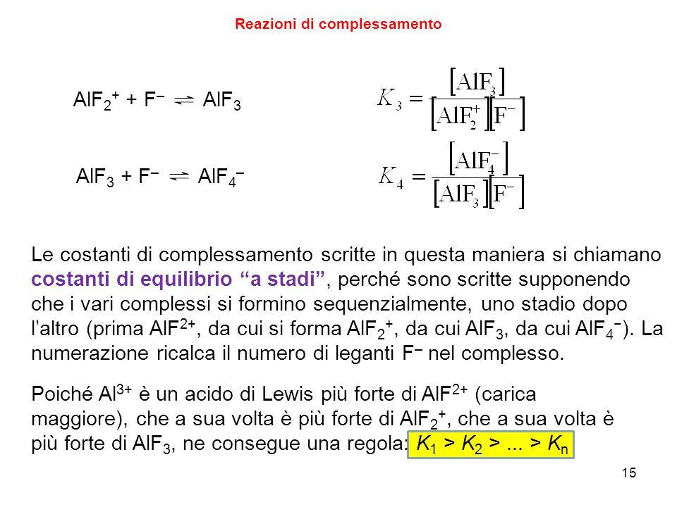 15 Reazioni di complessamento AlF 2 + + F – AlF 3 AlF 3 + F – AlF 4 – Le costanti di complessamento scritte in questa maniera si chiamano costanti di equilibrio a stadi , perché sono scritte supponendo che i vari complessi si formino sequenzialmente, uno stadio dopo l'altro (prima AlF 2+, da cui si forma AlF 2 +, da cui AlF 3, da cui AlF 4 − ).