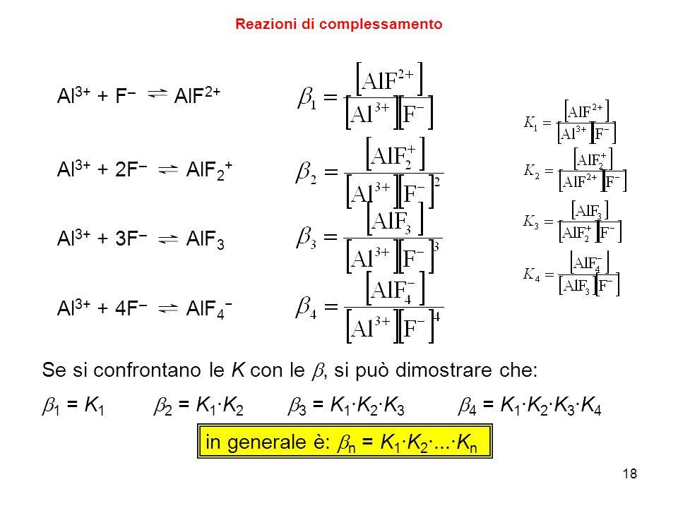 18 Reazioni di complessamento Al 3+ + F – AlF 2+ Al 3+ + 2F – AlF 2 + Al 3+ + 3F – AlF 3 Al 3+ + 4F – AlF 4 − Se si confrontano le K con le , si può dimostrare che:  1 = K 1  2 = K 1 ∙K 2  3 = K 1 ∙K 2 ∙K 3  4 = K 1 ∙K 2 ∙K 3 ∙K 4 in generale è:  n = K 1 ∙K 2 ∙...∙K n