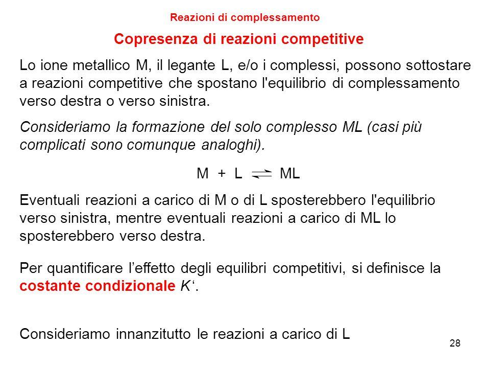 Reazioni di complessamento Lo ione metallico M, il legante L, e/o i complessi, possono sottostare a reazioni competitive che spostano l equilibrio di complessamento verso destra o verso sinistra.