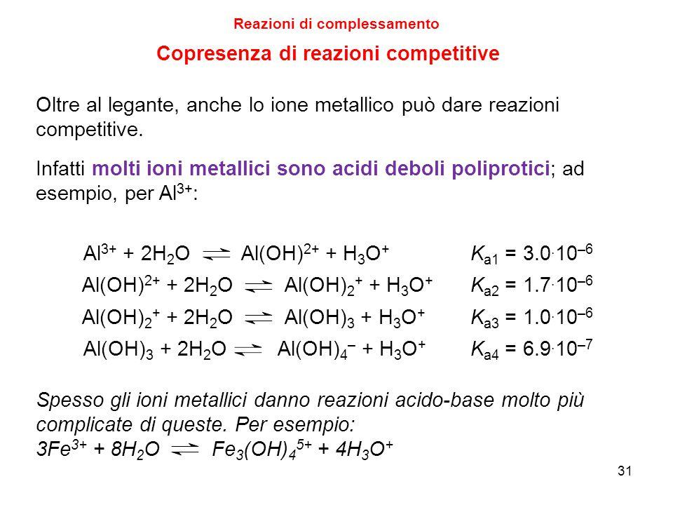 Reazioni di complessamento 31 Oltre al legante, anche lo ione metallico può dare reazioni competitive.