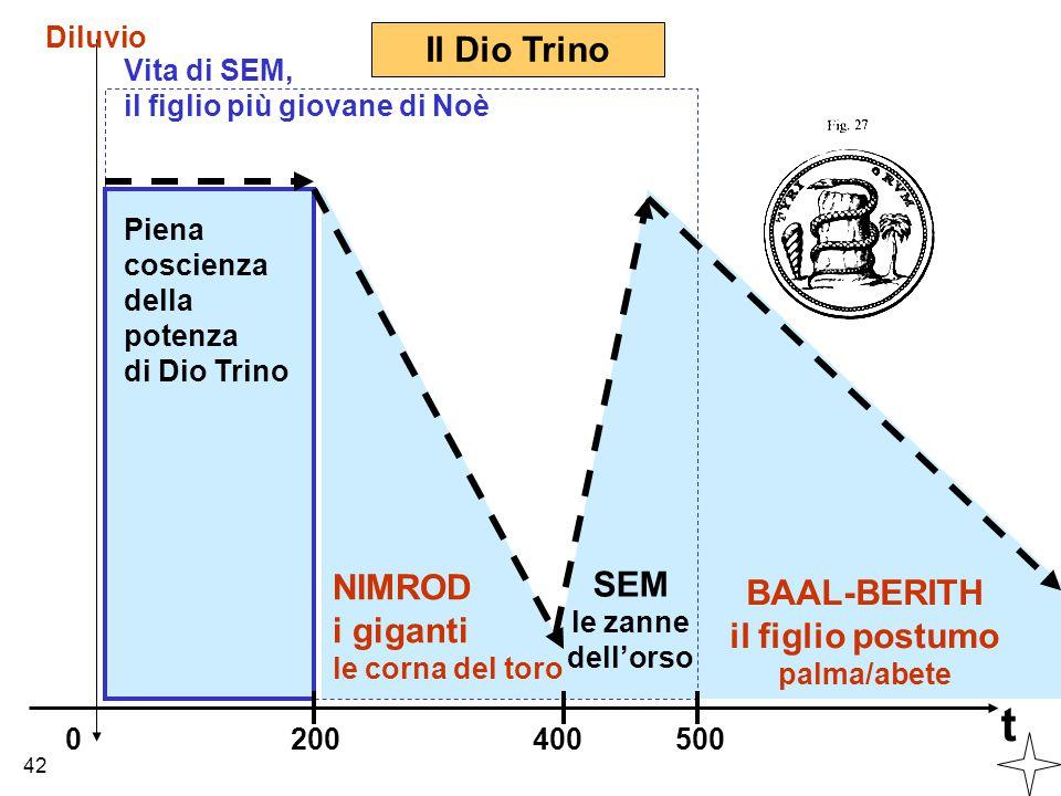 t Diluvio 0 Piena coscienza della potenza di Dio Trino 200400 NIMROD i giganti le corna del toro Vita di SEM, il figlio più giovane di Noè 500 BAAL-BE
