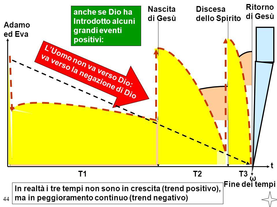 t Fine dei tempi ω T1 T2T3 In realtà i tre tempi non sono in crescita (trend positivo), ma in peggioramento continuo (trend negativo) 44 Nascita di Ge