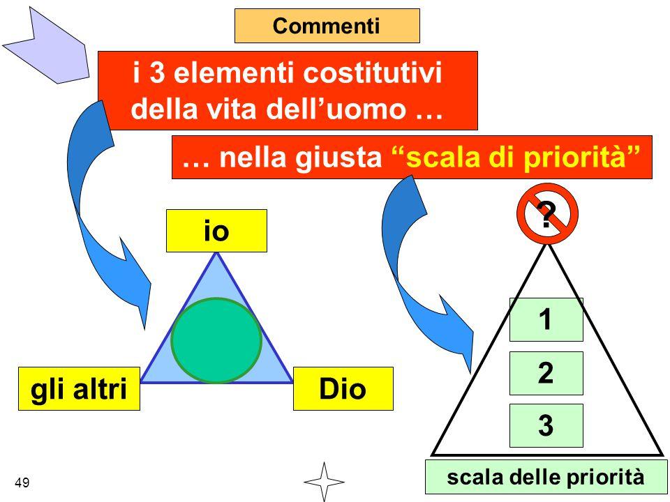 """Commenti i 3 elementi costitutivi della vita dell'uomo … … nella giusta """"scala di priorità"""" io gli altriDio 1 2 3 scala delle priorità ? 49"""