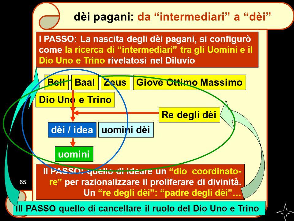 """I PASSO: La nascita degli dèi pagani, si configurò come la ricerca di """"intermediari"""" tra gli Uomini e il Dio Uno e Trino rivelatosi nel Diluvio II PAS"""