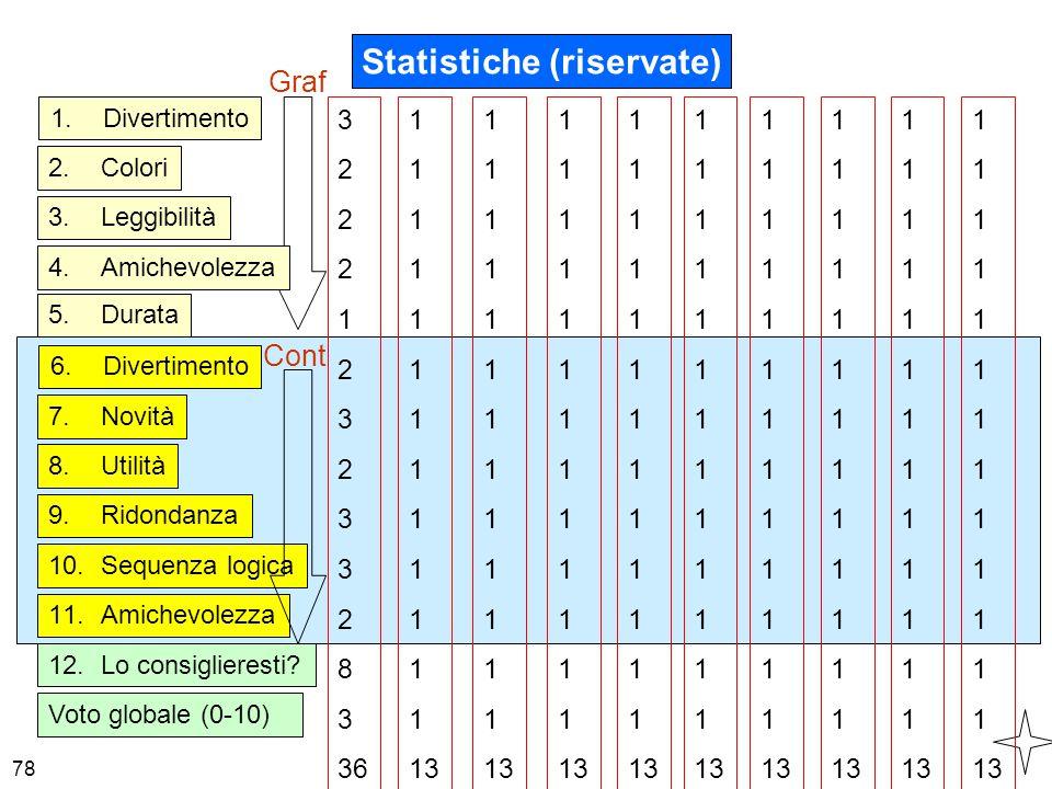 78 10.Sequenza logica 7.Novità 6.Divertimento 11.Amichevolezza Statistiche (riservate) Cont 8.Utilità Voto globale (0-10) 9.Ridondanza 12.Lo consiglie