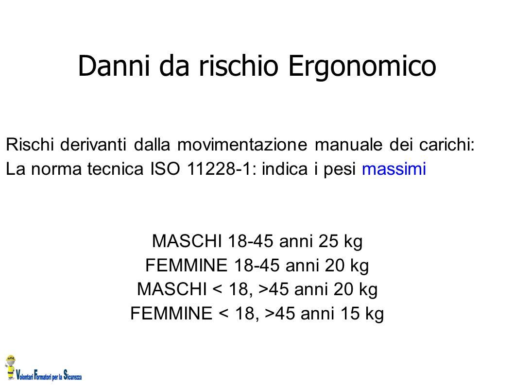 Danni da rischio Ergonomico Rischi derivanti dalla movimentazione manuale dei carichi: La norma tecnica ISO 11228-1: indica i pesi massimi MASCHI 18-4