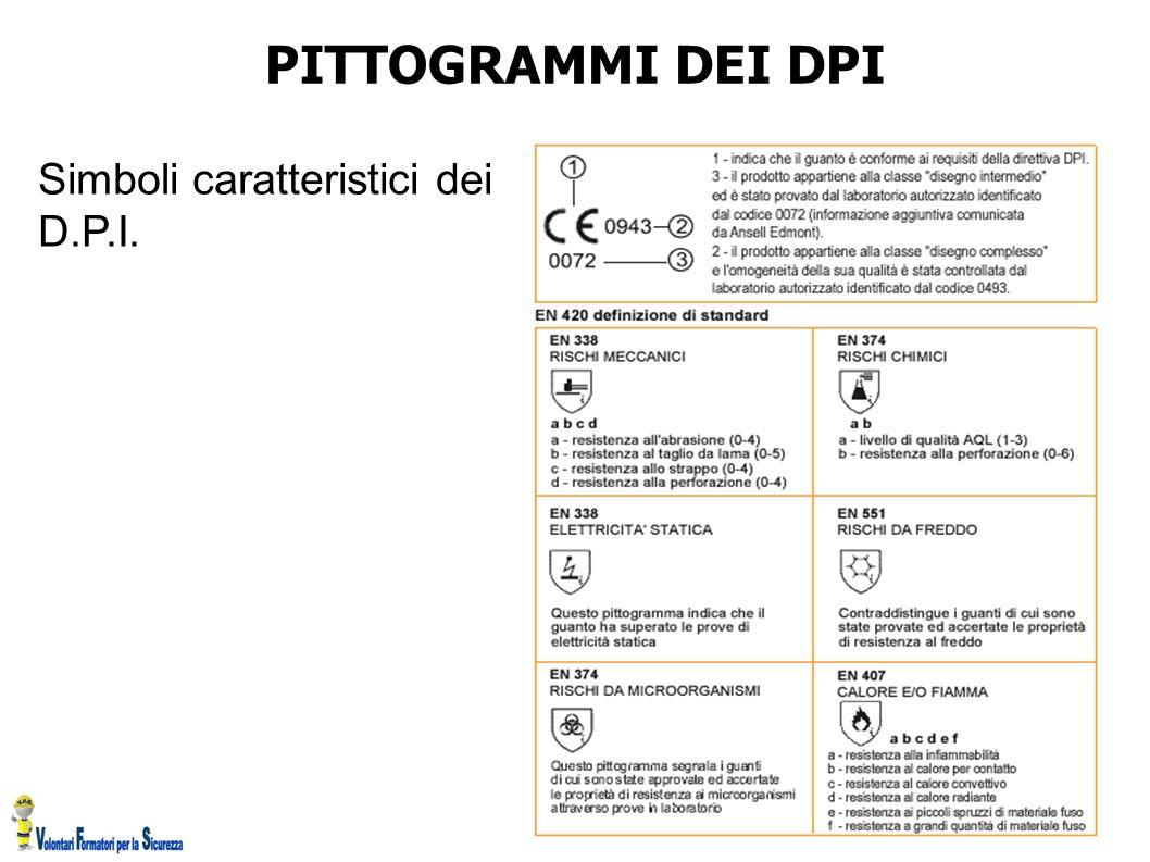 Simboli caratteristici dei D.P.I. PITTOGRAMMI DEI DPI