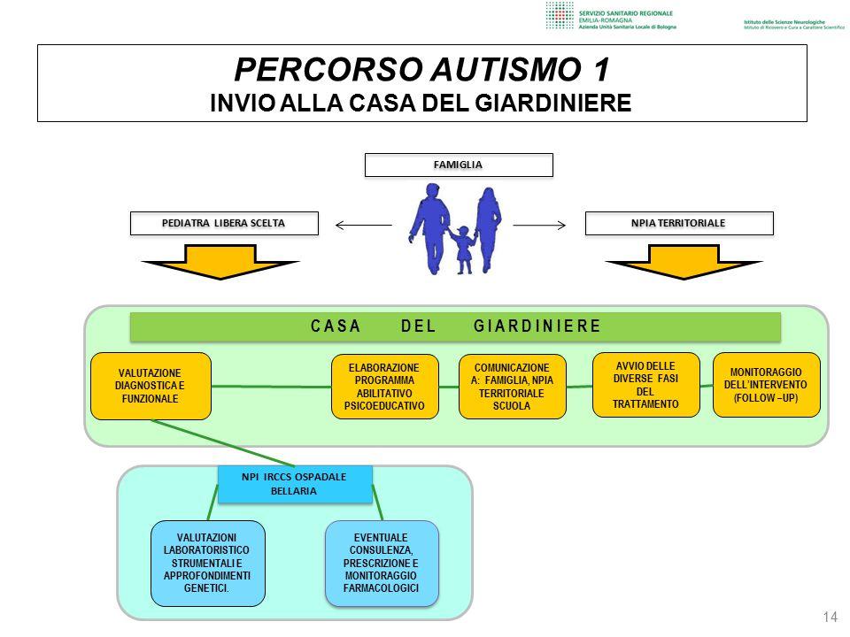 14 ELABORAZIONE PROGRAMMA ABILITATIVO PSICOEDUCATIVO COMUNICAZIONE A: FAMIGLIA, NPIA TERRITORIALE SCUOLA MONITORAGGIO DELL'INTERVENTO (FOLLOW –UP) NPI