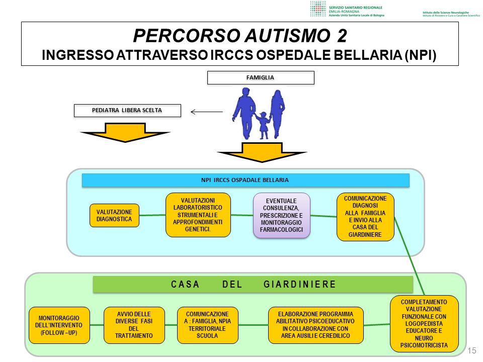 15 PERCORSO AUTISMO 2 INGRESSO ATTRAVERSO IRCCS OSPEDALE BELLARIA (NPI) COMPLETAMENTO VALUTAZIONE FUNZIONALE CON LOGOPEDISTA EDUCATORE E NEURO PSICOMO