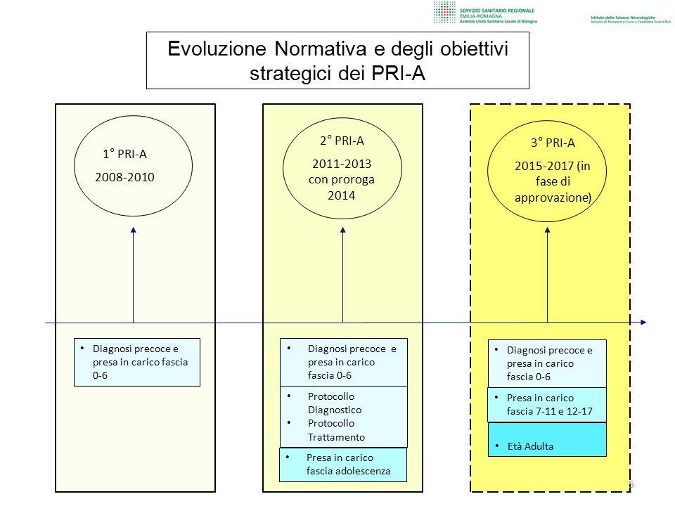3° PRI-A 2015-2017 (in fase di approvazione) 2° PRI-A 2011-2013 con proroga 2014 1° PRI-A 2008-2010 5 Evoluzione Normativa e degli obiettivi strategic