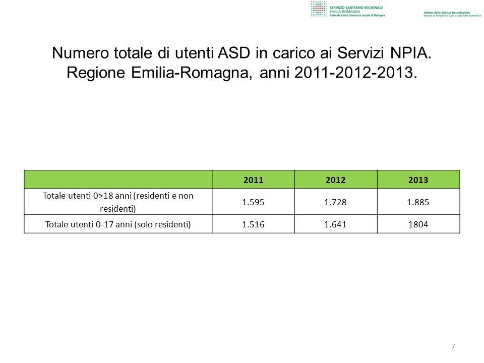 Regione Emilia-Romagna Utenti in carico (0-17 anni) Popolazione target (0-17 anni) 2004 1.042 602.257 1,7 ‰ 2005 1.139 619.159 1,8 ‰ 2008 1.323 667.922 2,0 ‰ 2011 1.516 695.043 2,2 ‰ 2012 1.641 704.716 2,3 ‰ 2013 1.804 711.268 2,5 ‰ Totale utenti in carico con ASD (età 0-17 anni), su popolazione target.