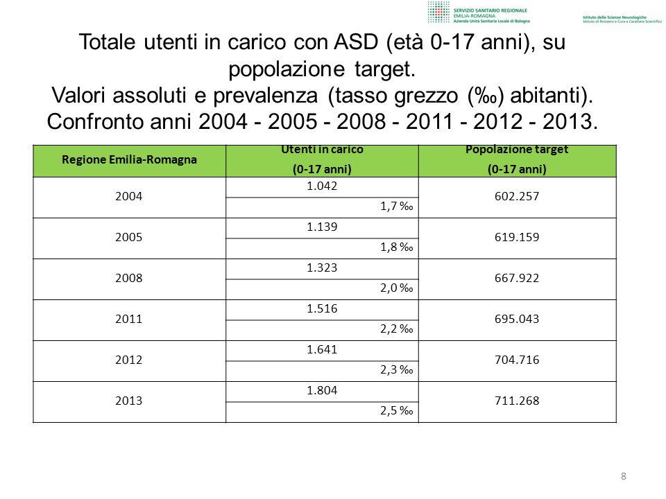 Regione Emilia-Romagna Utenti in carico (0-17 anni) Popolazione target (0-17 anni) 2004 1.042 602.257 1,7 ‰ 2005 1.139 619.159 1,8 ‰ 2008 1.323 667.92