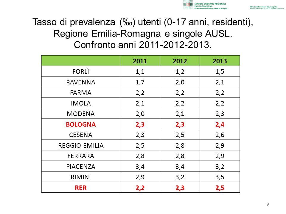 Tasso di prevalenza (‰) utenti (0-17 anni, residenti), Regione Emilia-Romagna e singole AUSL. Confronto anni 2011-2012-2013. 9 201120122013 FORLÌ1,11,