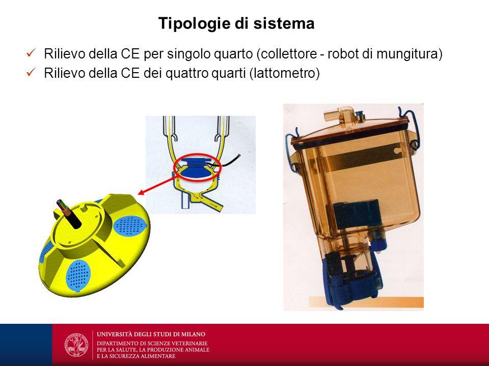 Tipologie di sistema Rilievo della CE per singolo quarto (collettore - robot di mungitura) Rilievo della CE dei quattro quarti (lattometro)