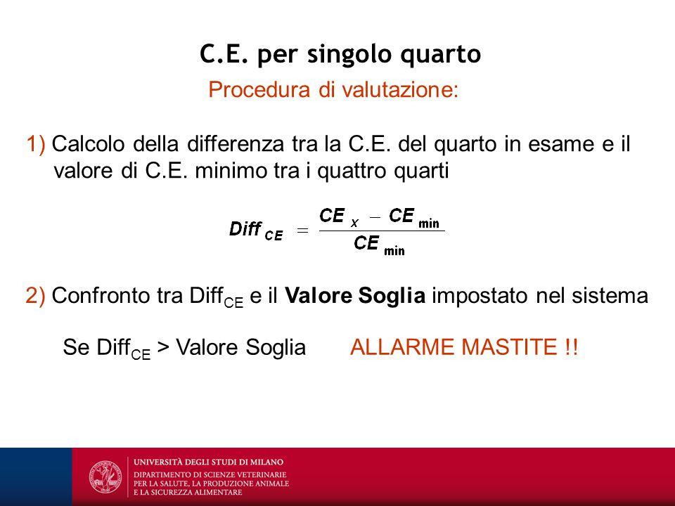 Procedura di valutazione: 1) Calcolo della differenza tra la C.E. del quarto in esame e il valore di C.E. minimo tra i quattro quarti Se Diff CE > Val