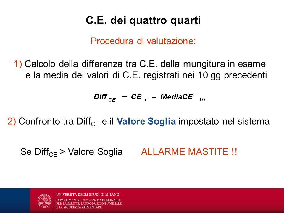 Procedura di valutazione: 1) Calcolo della differenza tra C.E. della mungitura in esame e la media dei valori di C.E. registrati nei 10 gg precedenti