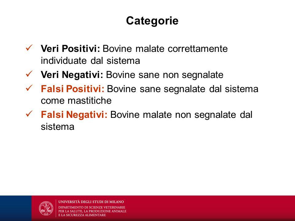 Categorie Veri Positivi: Bovine malate correttamente individuate dal sistema Veri Negativi: Bovine sane non segnalate Falsi Positivi: Bovine sane segn
