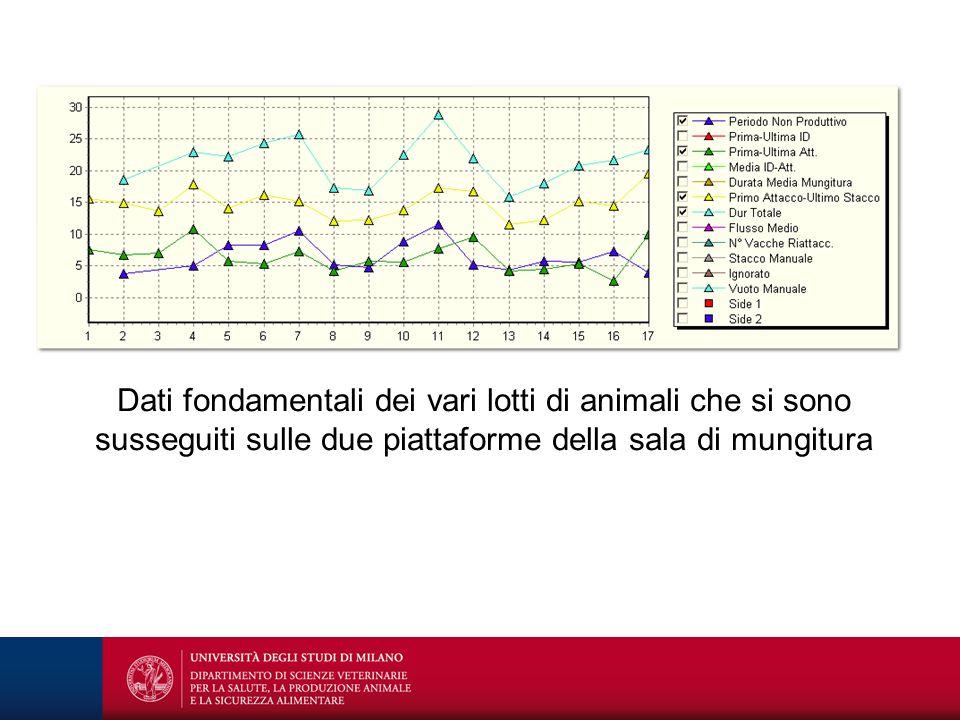 Dati fondamentali dei vari lotti di animali che si sono susseguiti sulle due piattaforme della sala di mungitura