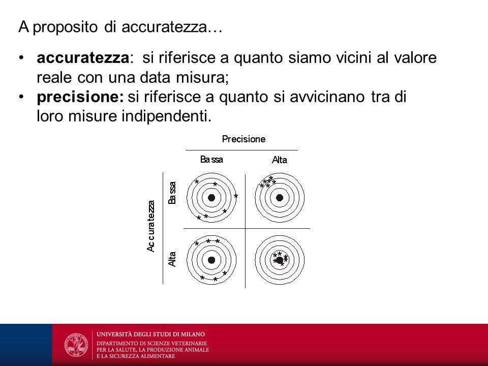 A proposito di accuratezza… accuratezza: si riferisce a quanto siamo vicini al valore reale con una data misura; precisione: si riferisce a quanto si