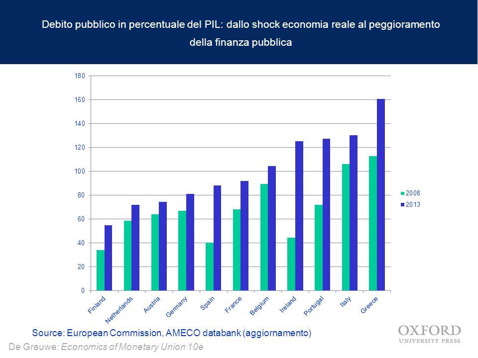 De Grauwe: Economics of Monetary Union 10e Debito pubblico in percentuale del PIL: dallo shock economia reale al peggioramento della finanza pubblica Source: European Commission, AMECO databank (aggiornamento)