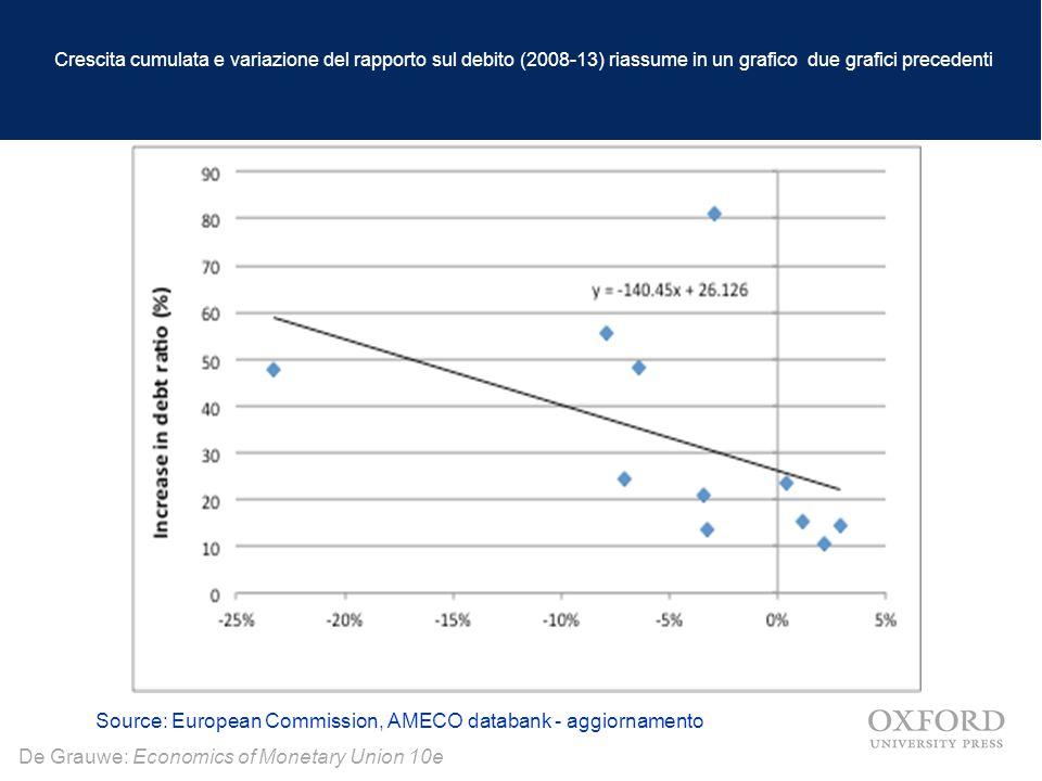 De Grauwe: Economics of Monetary Union 10e Crescita cumulata e variazione del rapporto sul debito (2008-13) riassume in un grafico due grafici precedenti Source: European Commission, AMECO databank - aggiornamento