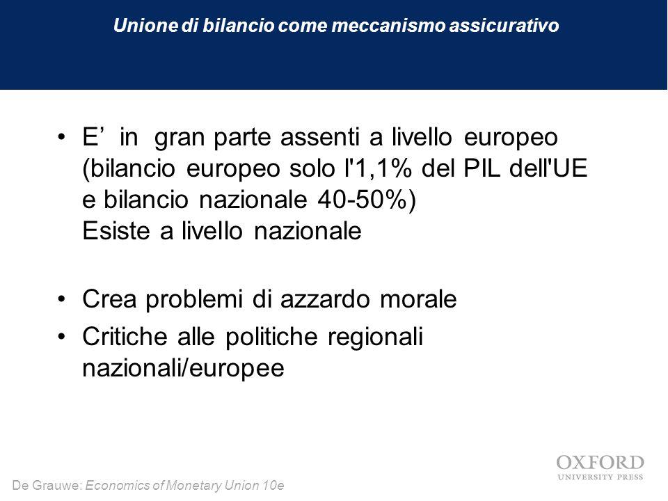 De Grauwe: Economics of Monetary Union 10e Unione di bilancio come meccanismo assicurativo E' in gran parte assenti a livello europeo (bilancio europe